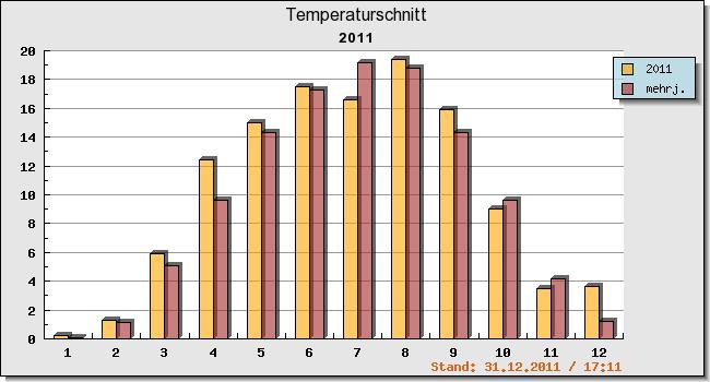 Vergleich der aktuellen temperaturen mit dem mehrjährigen schnitt